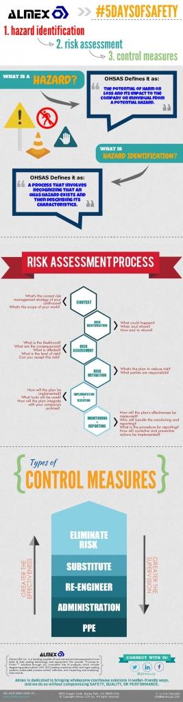 Hazard Identification, Risk Assessment, Control Measure Management